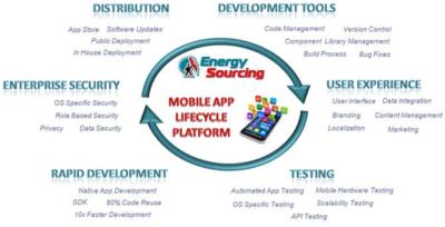 Mobile-App-Platform-Full