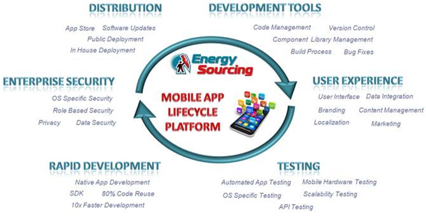 Mobile-App-Platform-Full - Energy Sourcing